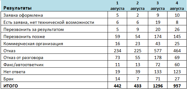 Таблица 2. Отчет по результатам