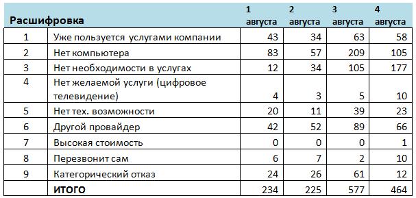 Таблица 3. Расшифровка отказов