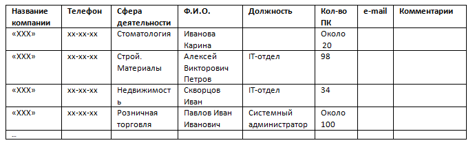 Таблица 1. Целевая база данных
