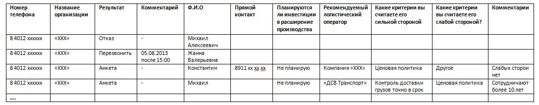 Таблица 1. Отчет по звонкам