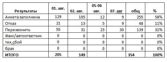 Таблица 2. Итоговый отчет